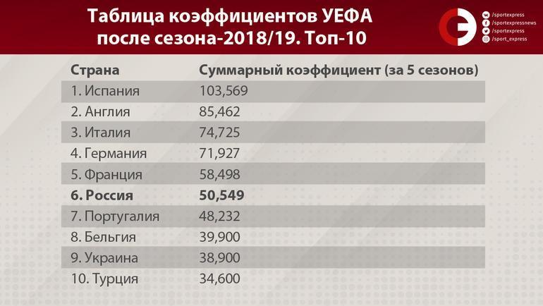 """Таблица коэффициентов УЕФА после сезона-2018/19. Топ-10. Фото """"СЭ"""""""
