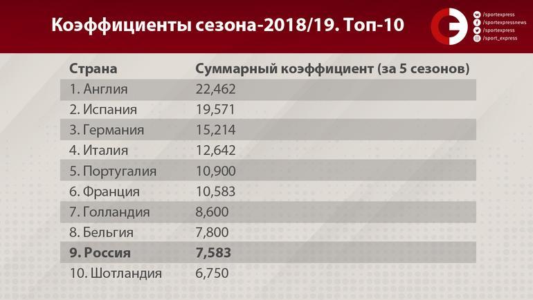 """Коэффициенты сезона-2018/19. Топ-10. Фото """"СЭ"""""""
