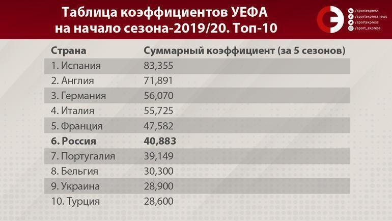 "Таблица коэффициентов УЕФА на начало сезона-2019/20. Топ-10. Фото ""СЭ"""