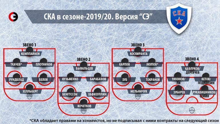 "СКА в сезоне-2019/20. Фото ""СЭ"""