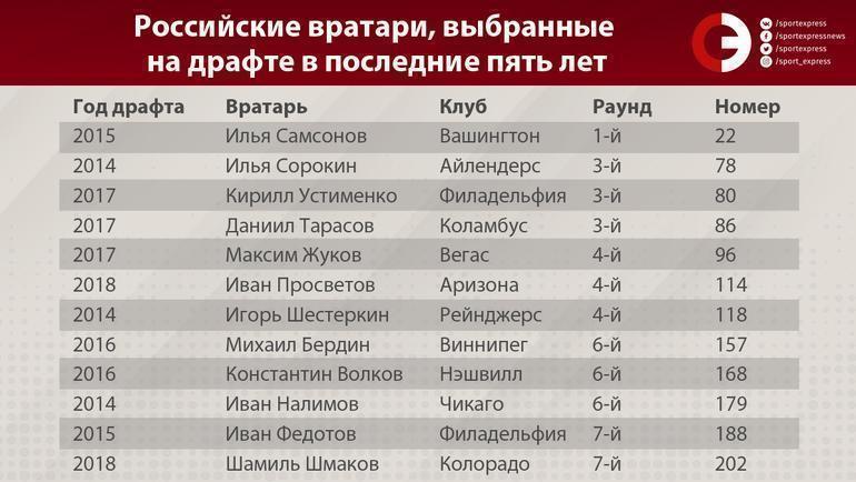 """Российские вратари, выбранные на драфте в последние пять лет. Фото """"СЭ"""""""