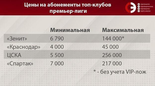 Цены на абонементы топ-клубов премьер-лиги. Фото «СЭ»