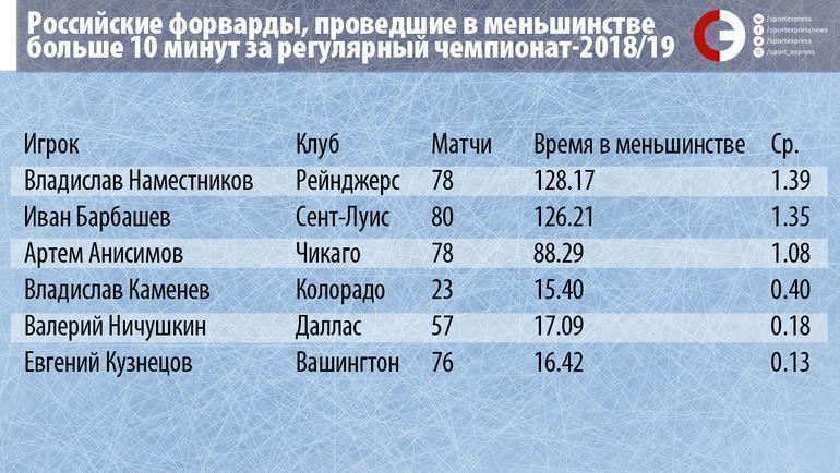 """Статистика Барбашева. Фото """"СЭ"""""""