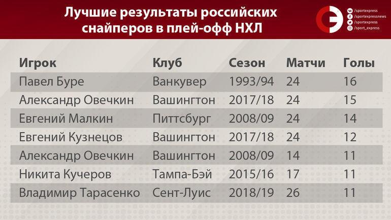 """Лучшие результаты российских снайперов в плей-офф НХЛ. Фото """"СЭ"""""""
