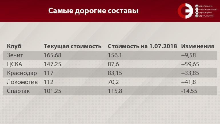 """""""Зенит"""" дорожает, """"Спартак"""" уходит в минус. Сколько теперь стоят Кокорин и Мамаев?"""