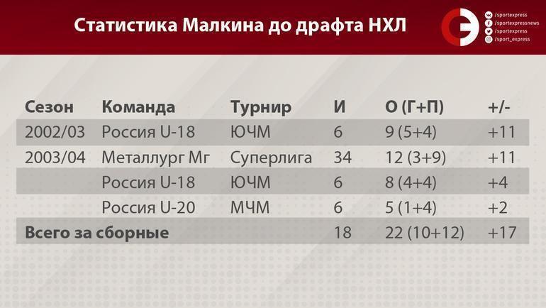 """Статистика Малкина до драфта НХЛ. Фото """"СЭ"""""""