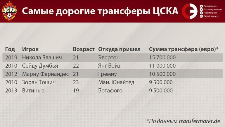 Рекордная ставка ЦСКА. Влашич обязан вывести клуб в Лигу чемпионов