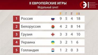 Триумф России в Минске! 9 золотых медалей в первый же день!