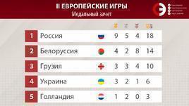 Медальный зачет Европейских игр.