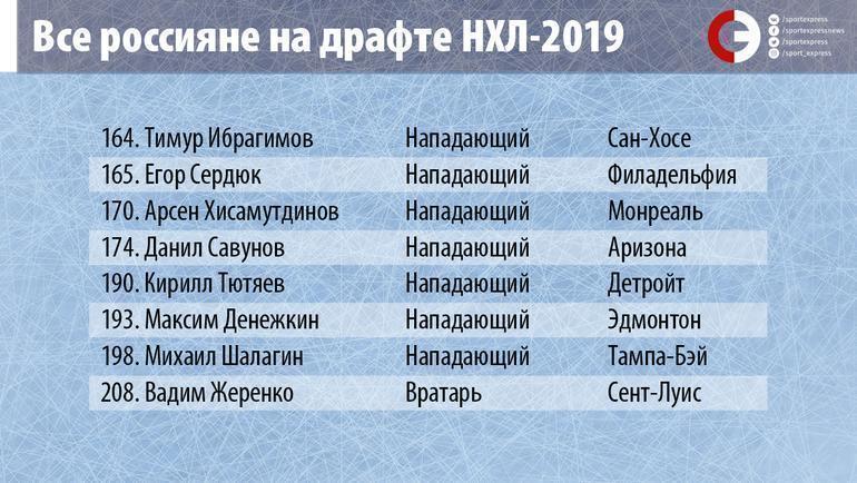 "Все россияне на драфте НХЛ-2019. Фото ""СЭ"""
