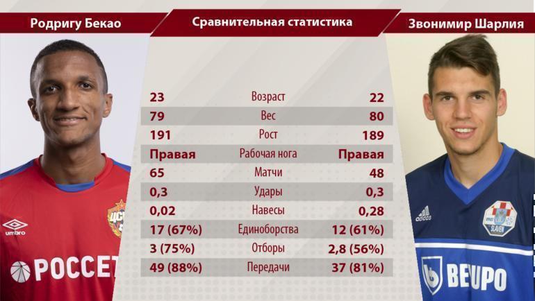 Сравнение статистики Бекао и Шарлии (за последние два года, в среднем за матч). Все данные - InStat. Фото «СЭ»