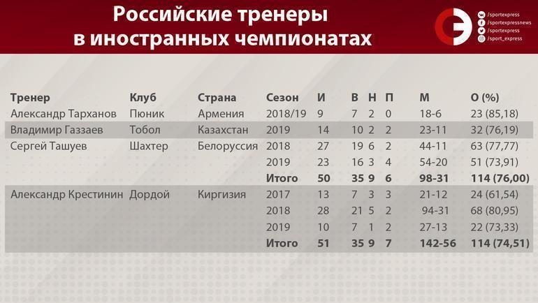 """Российские тренеры в иностранных чемпионатах. Фото """"СЭ"""""""