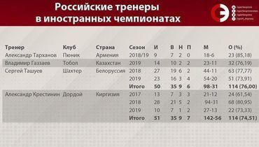 Газзаев – в двойке самых успешных российских тренеров за рубежом