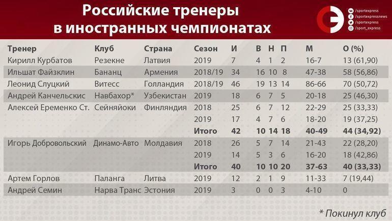 Российские тренеры в иностранных чемпионатах.