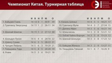 Турнирная таблица чемпионата Китая. Фото «СЭ»