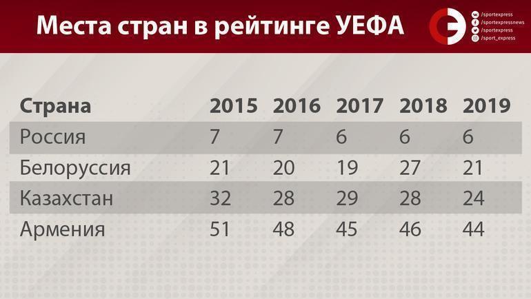 Аналог КХЛ из РПЛ не получится