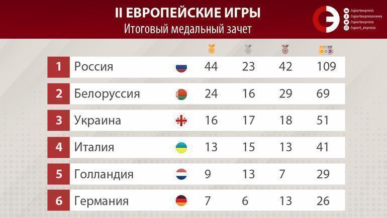 """Итоговый медальный зачет Европейских игр. Фото """"СЭ"""""""