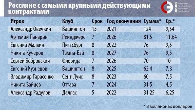 """Россияне с самыми крупными действующими контрактами. Фото """"СЭ"""""""
