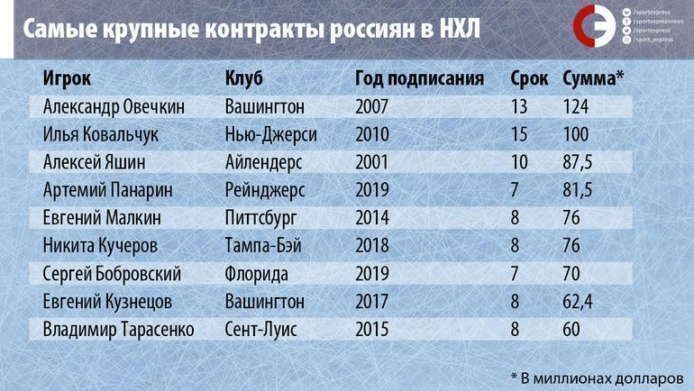 """Самый крупные контракты россиян в НХЛ. Фото """"СЭ"""""""