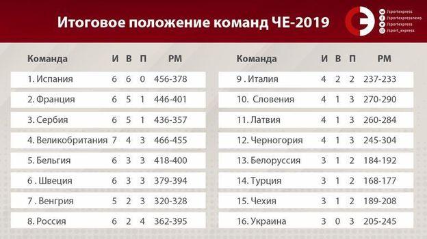 Итоговое положение команд ЧЕ-2019. Фото «СЭ»