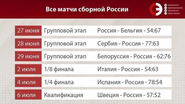 Все матчи сборной России. Фото «СЭ»