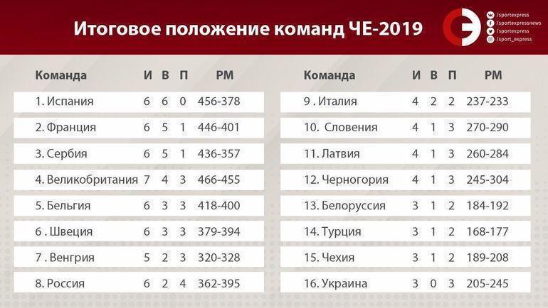 """Итоговое положение команд на Евробаскете-2019. Фото """"СЭ"""""""