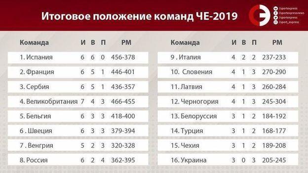 Итоговое положение команд на Евробаскете-2019. Фото «СЭ»