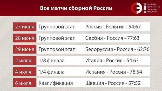 Все матчи сборной России на Евробаскете-2019. Фото «СЭ»