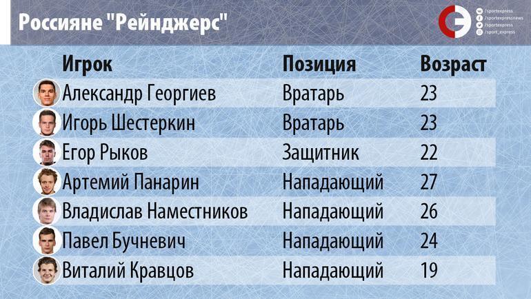 """""""Рейнджерс"""" могут стать самым русским клубом в истории НХЛ. Но есть препятствия"""