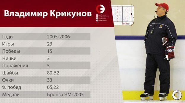 Все тренеры сборной России по хоккею. Фото