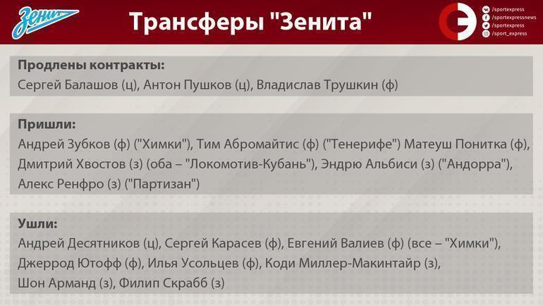 """Трансферы баскетбольного """"Зенита"""". Фото """"СЭ"""""""