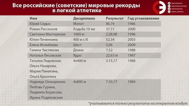 """Все российские (советские) мировые рекорды в легкой атлетике. Фото """"СЭ"""""""