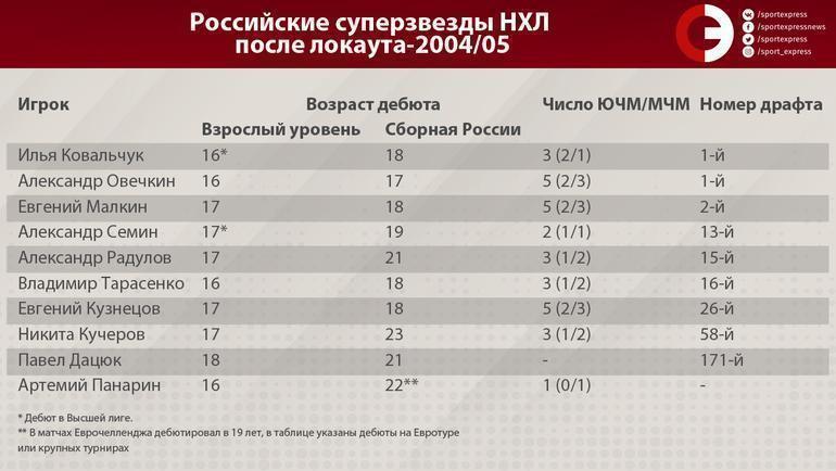 """Российские суперзвезды НХЛ после локаута-2004/05. Фото """"СЭ"""""""