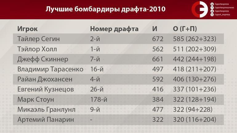 """Лучшие бомбардиры драфта-2010. Фото """"СЭ"""""""