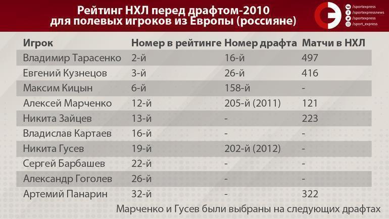 """Рейтинг НХЛ перед драфтом-2010 для полевых игроков из Европы (россияне). Фото """"СЭ"""""""
