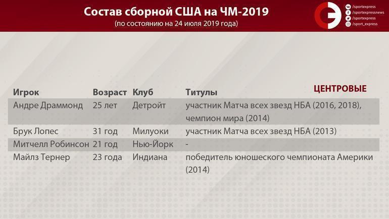 """Состав сборной США на ЧМ-2019. Фото """"СЭ"""""""