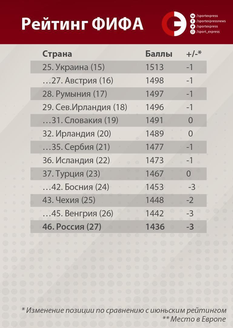 Сборная России 46-я в мире. У Черчесова есть время все исправить