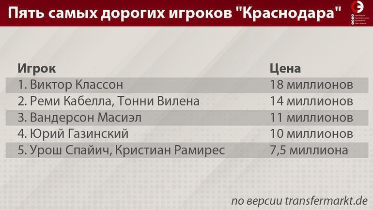 """Пять самых дорогих игроков """"Краснодара"""". Фото """"СЭ"""""""
