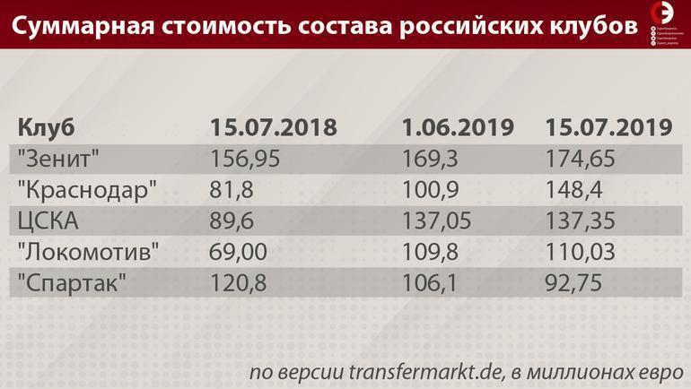 """Суммарная стоимость состава российских клубов. Фото """"СЭ"""""""