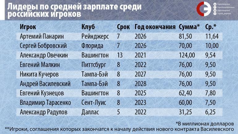 """Лидеры по средней зарплате среди российских игроков. Фото """"СЭ"""""""