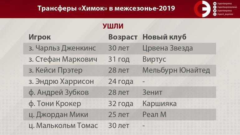 """Трансферы """"Химок"""" в межсезонье-2019. Фото """"СЭ"""""""