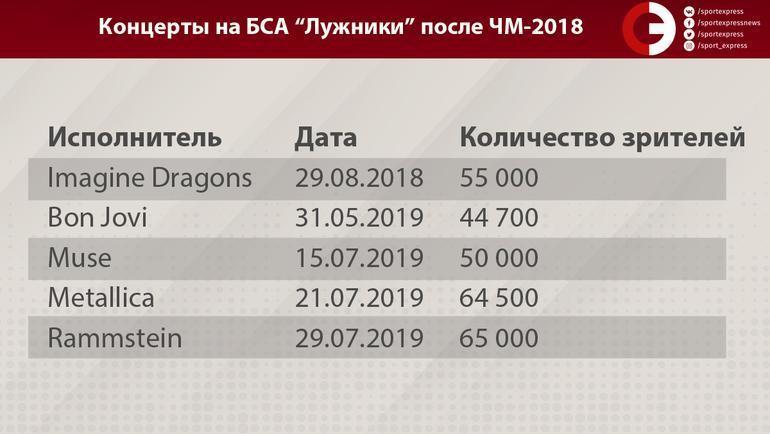 """""""Лужники"""" без матчей. Что происходит с главным стадионом страны"""