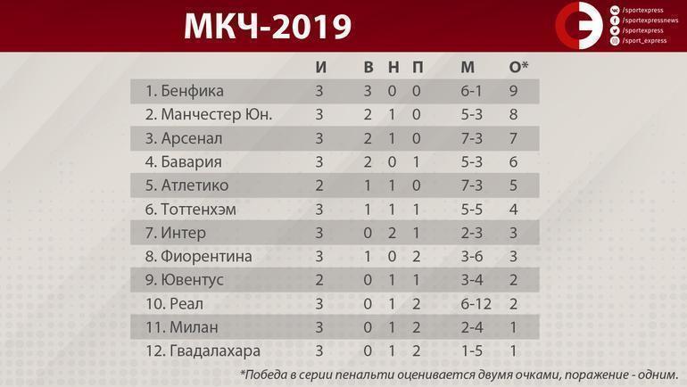 "Турнирная таблица МКЧ-2019. Фото ""СЭ"""