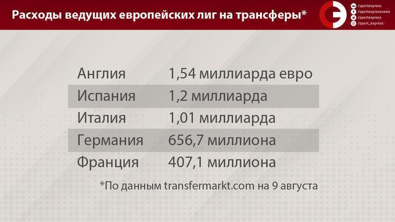 """Расходы ведущих европейских лиг на трансферы. Фото """"СЭ"""""""