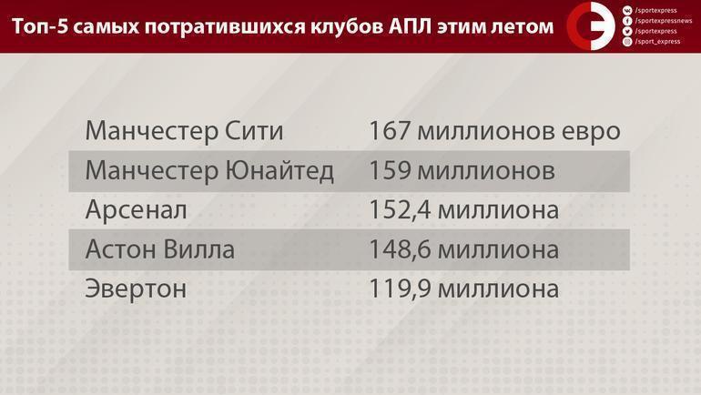 """Топ-5 самых потратившихся клубов АПЛ этим летом. Фото """"СЭ"""""""