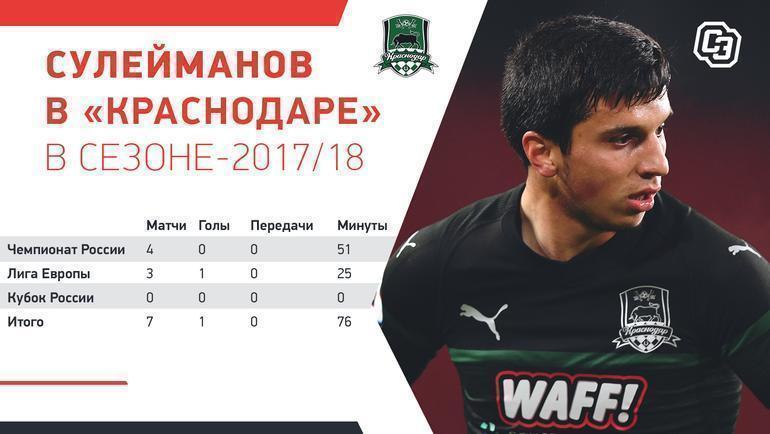 """Сулейманов в «Краснодаре» в сезоне-2017/18. Фото """"СЭ"""""""