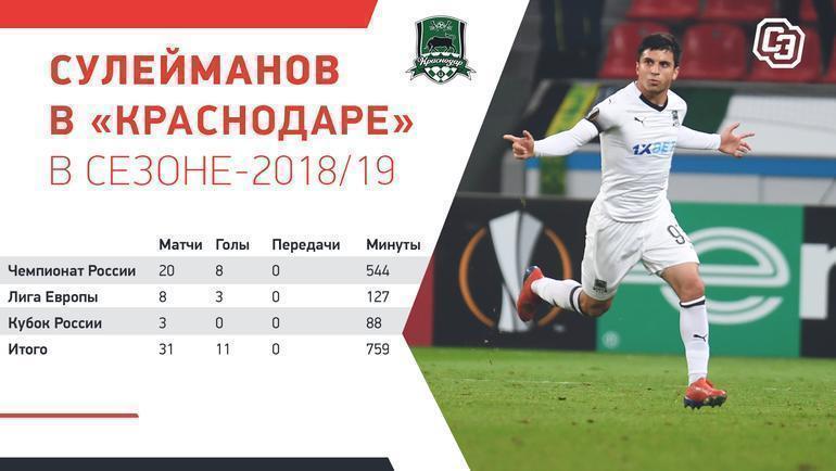 """Сулейманов в «Краснодаре» в сезоне-2018/19. Фото """"СЭ"""""""