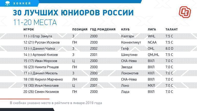 """30 лучших юниоров России. 11-20 места. Фото """"СЭ"""""""