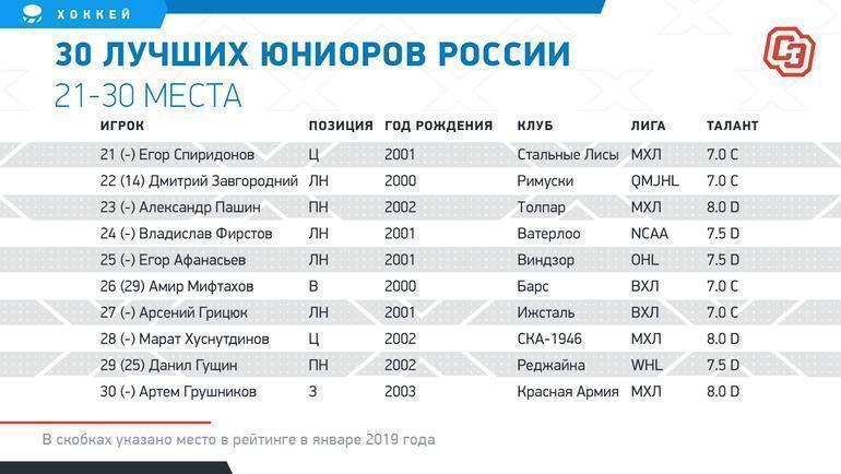 """30 лучших юниоров России. 21-30 места. Фото """"СЭ"""""""
