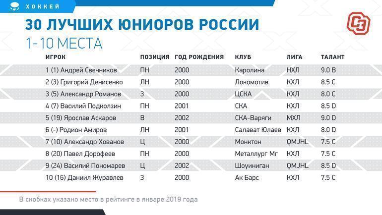 """30 лучших юниоров России. 1-10 места. Фото """"СЭ"""""""